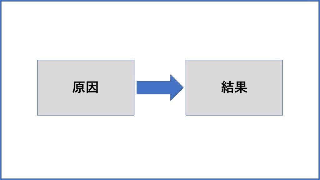 論理的な思考を身につける2つのフレームワークを紹介!